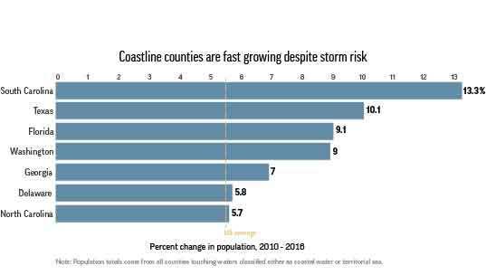 Graphic shows coastal population boom despite rising risks of storm.