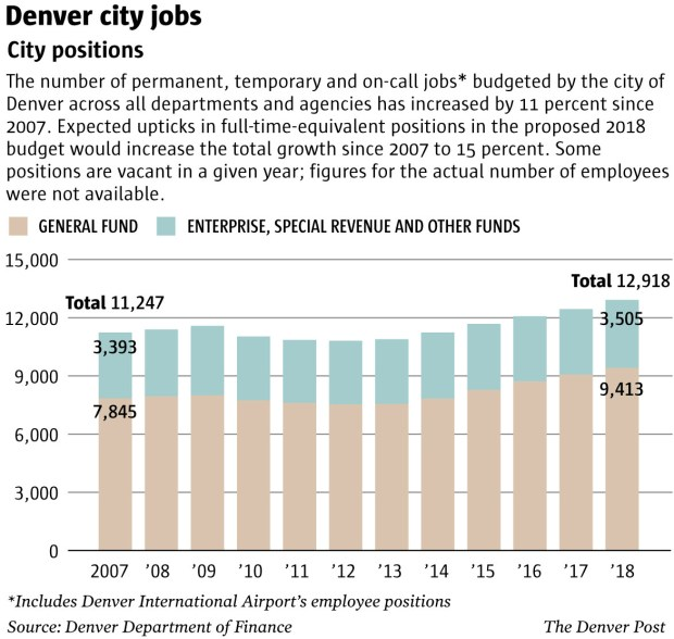 Denver hiring - increase in jobs