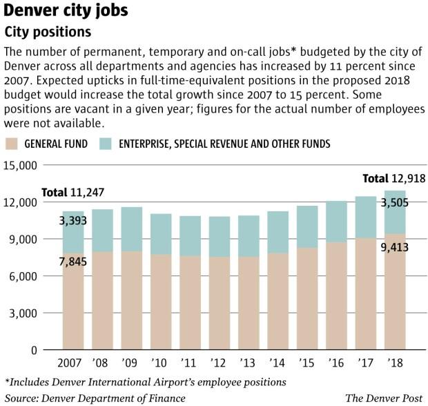 Denver hiring - increase in jobs