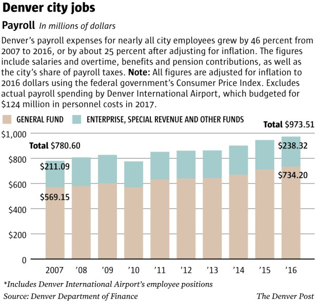 Denver hiring - spending on payroll costs