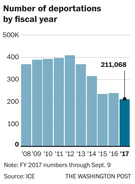 Number of deportations by fiscal year