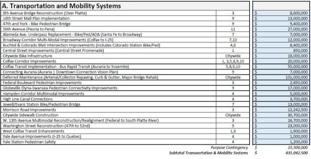 Denver bond package - transportation projects