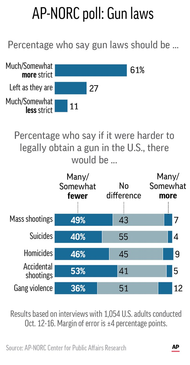 Graphic shows results of AP-NORC Center poll on attitudes toward gun laws.