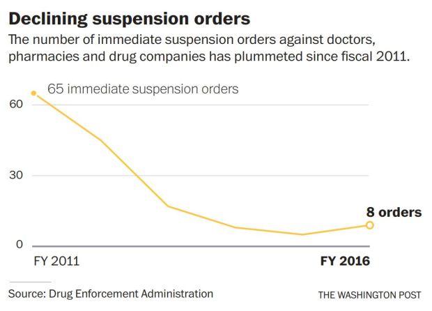 opioid decline dr