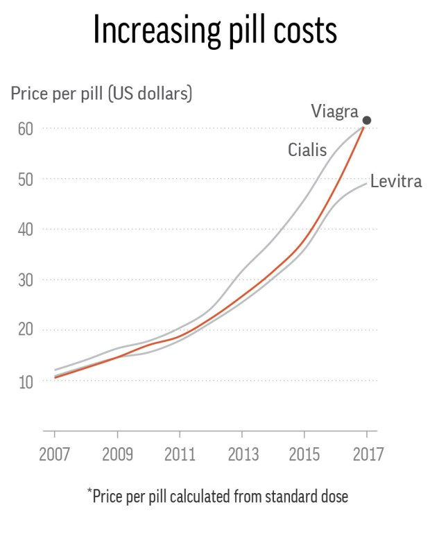This chart shows the list price over the past decade for Viagra, Cialis and Levitra.