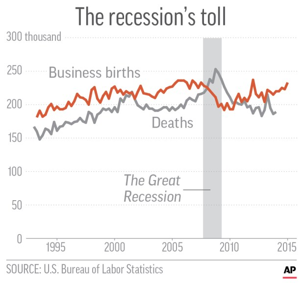 Chart shows business births and deaths every quarter from 1993 to 2015.