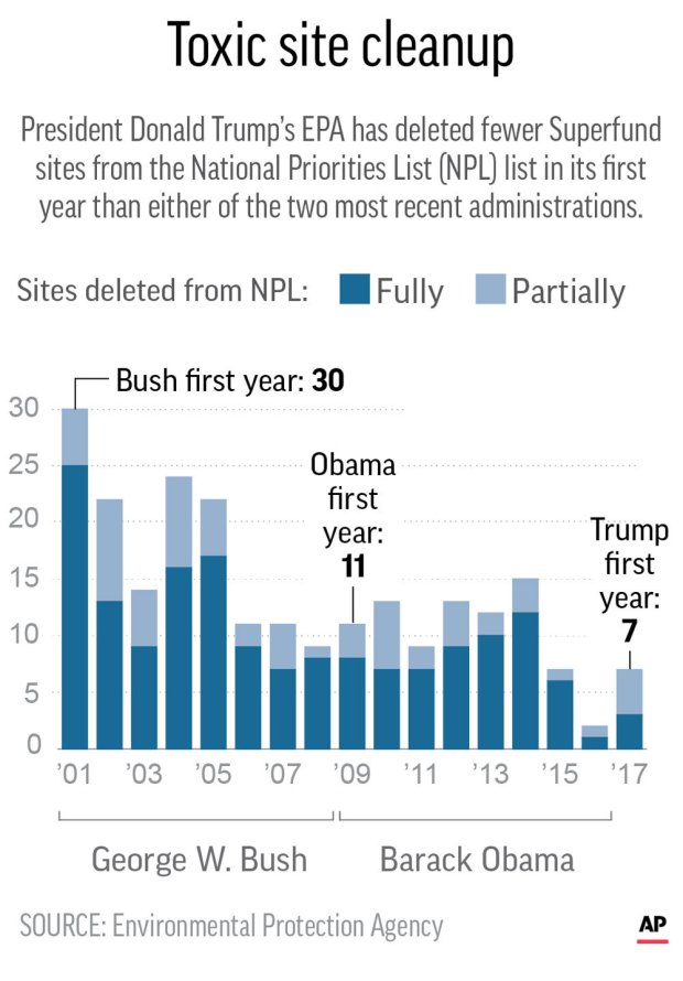 epa superfund sites essay National priorities list contact us | print version search: epa home  superfund  sites  national priorities list (npl)  locate npl sites  npl sites in the us  npl site narrative for crown cleaners of.