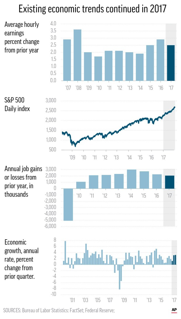 The economy remains essentially the same.