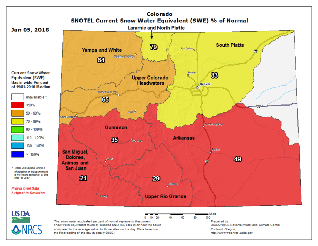 Snowpack conditions are extremely poor in most of Colorado as of Jan. 5, with some basins measuring the lowest in more than 30 years.