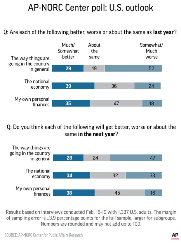Graphic shows results of AP-NORC Center poll on U.S. outlook.