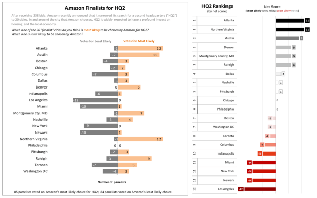 In a survey of 105 housing economists and professors, real estate site Zillow and researcher Pulsenomics found that Denver tied for third place in the cities Amazon was considering for a second headquarters. Depending on how you look at the rankings, Denver is actually tied for fourth.