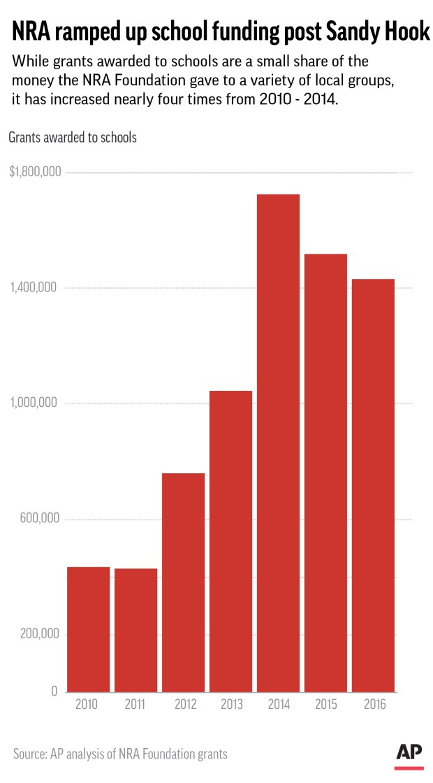 Graphic shows overall donations NRA Foundation gave to schools from 2010 - 2016.