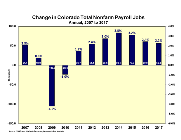 Colorado's annual job growth rate by year, 2007 -2017.