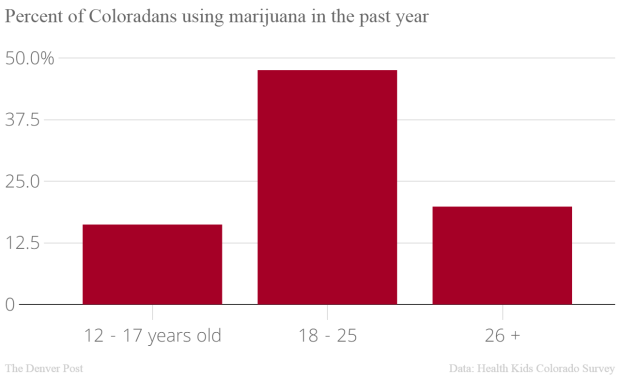 Percent_of_Coloradans_using_marijuana_in_the_past_year_Percent_chartbuilder
