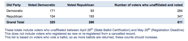 A chart showing partisan voters in Colorado who became unaffiliated and in which party's primaries they cast a ballot.