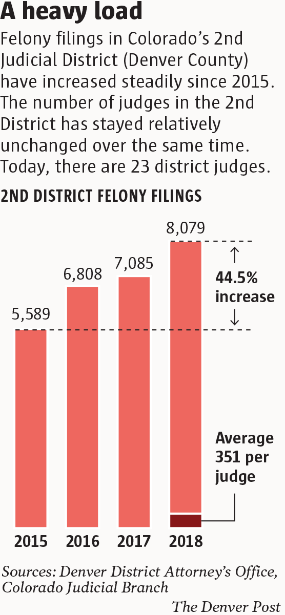 """Downpour"""" of cases leaves Denver's district court"""