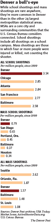 A graphic showing Denver school shootings