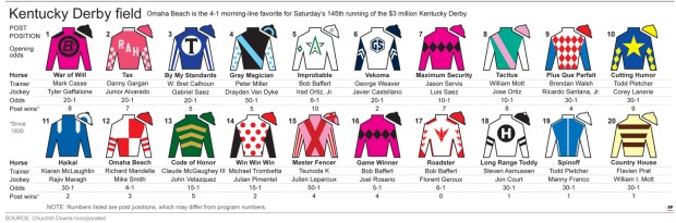 2019 Kentucky Derby draw, horses, odds, analysis and start