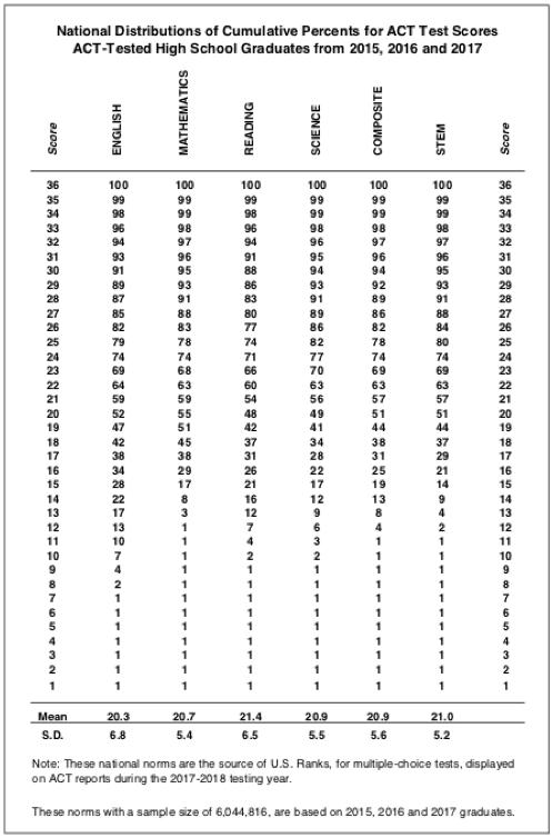 Act To Sat Math Conversion Chart And English