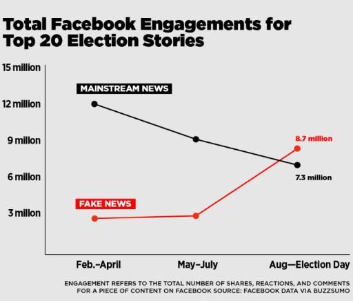 Perhitungan total repon media Facebook pada 20 berita teratas