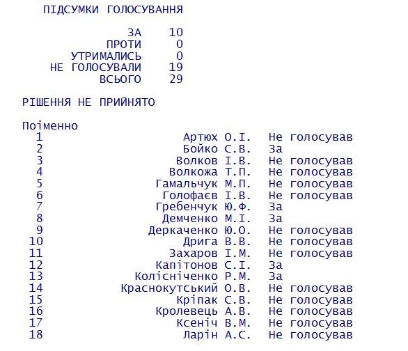 """Хто з депутатів не захотів перейменовувати """"Кіровоградську міську раду"""" на Кропивницьку - фото 1"""