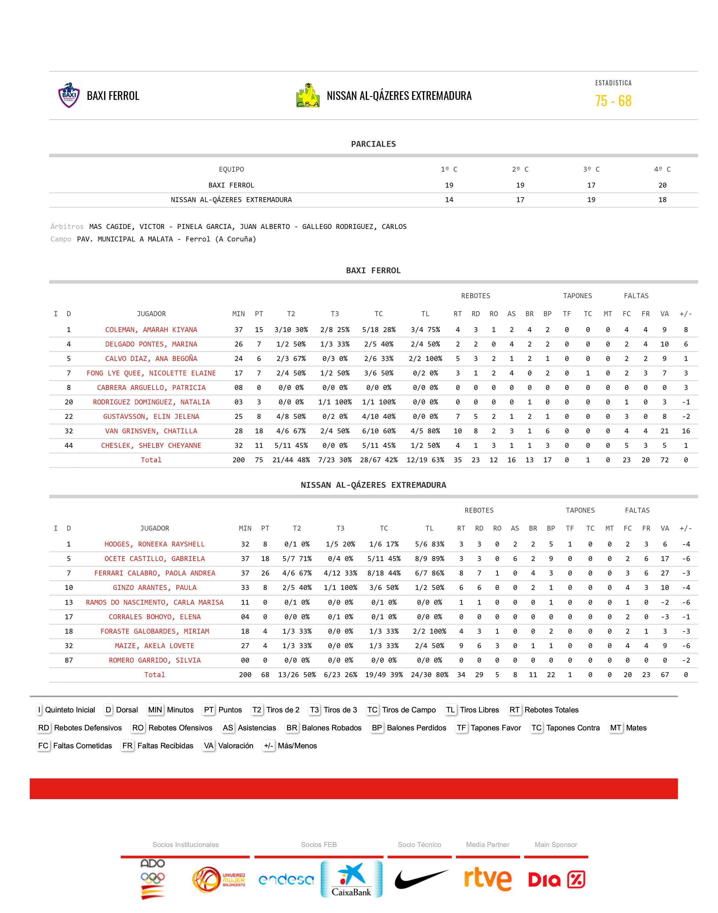 El Baxi Ferrol colista de la competición derrota al Nissan Al-Qázeres Extremadura