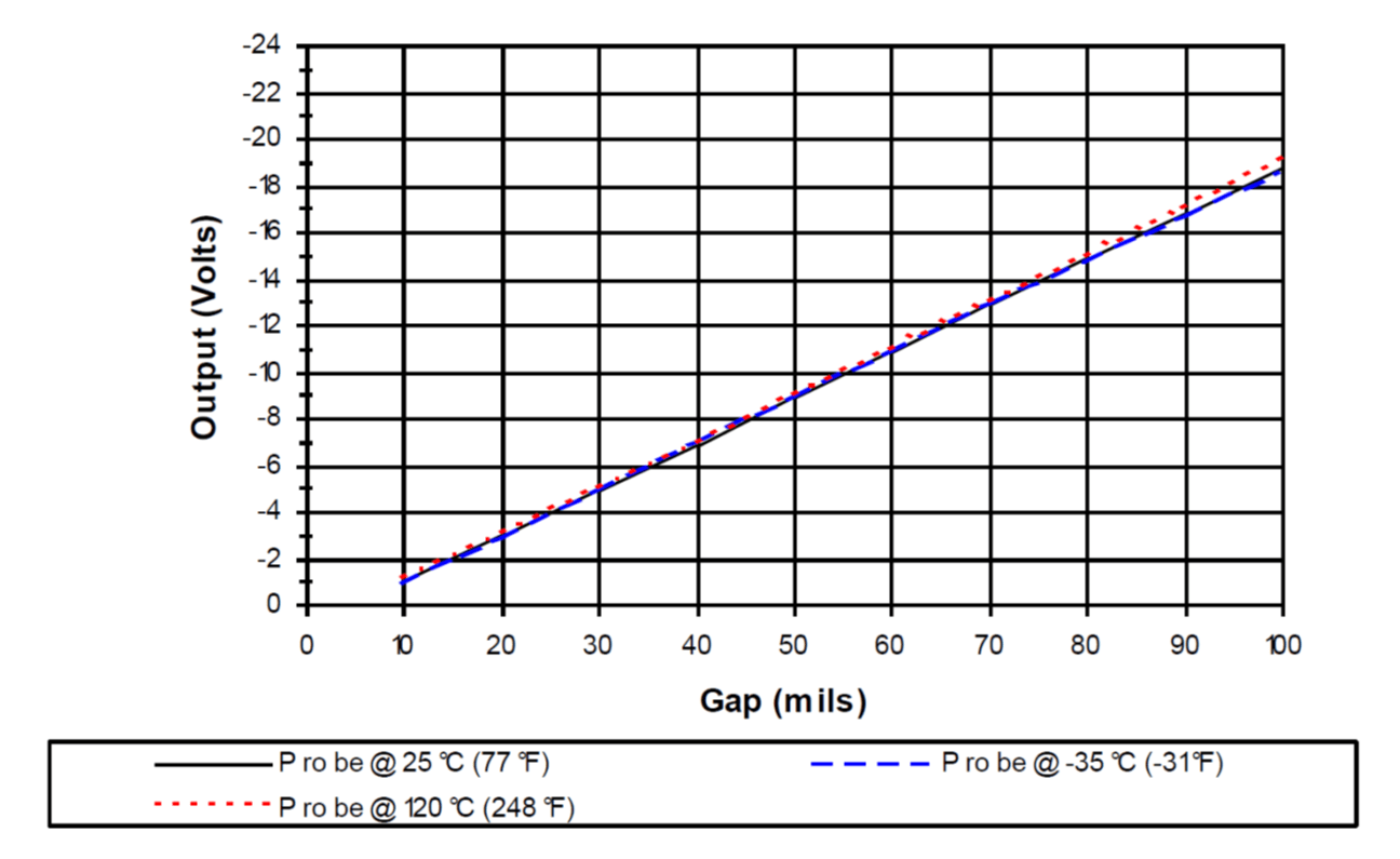 Aoe Experiment 6 Dynamic Response Of A Beam Structure