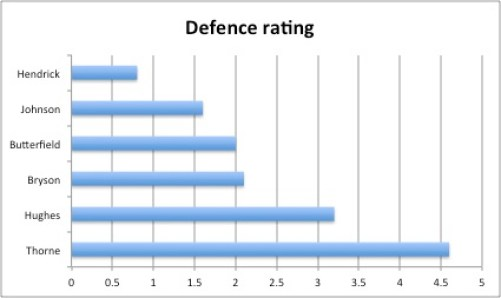Defence Rating