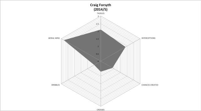 FORSYTH 2014-5