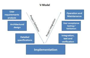 project-integration-implementation