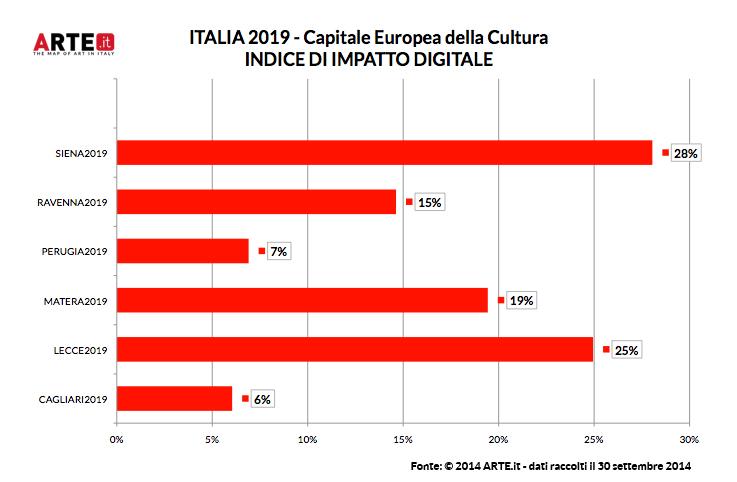 Arte.it - Per il web e i social, Siena ha già vinto