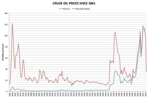 petrol fiyatlari Petro-dolar AforizmalarıPetro-dolar Aforizmaları
