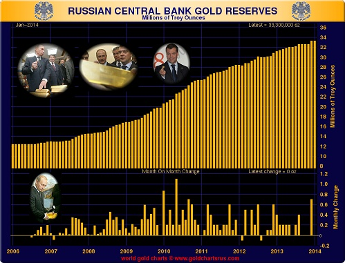 rusya altin rezervleri Petro-dolar AforizmalarıPetro-dolar Aforizmaları