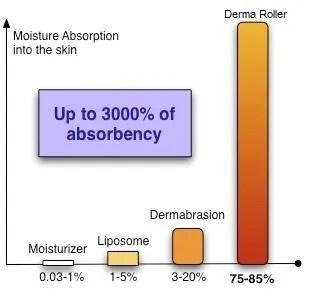 derma roller benefits