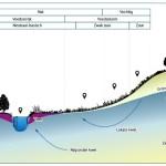 grondwaterloop tekening