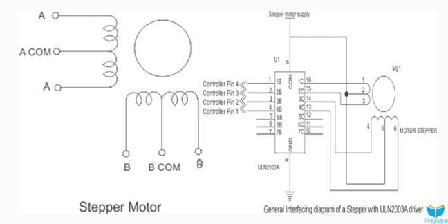 step motor inceleme yazısı
