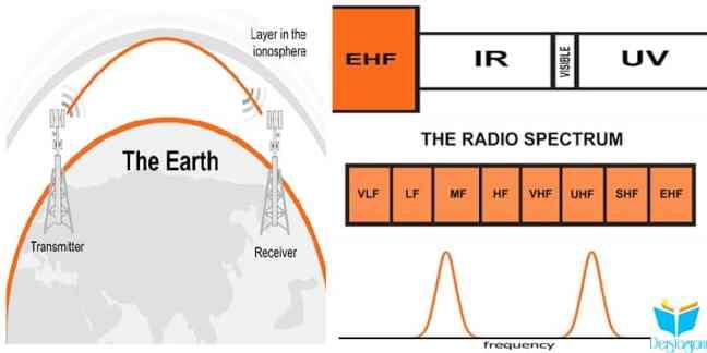 elektromanyetik spektrum nedir