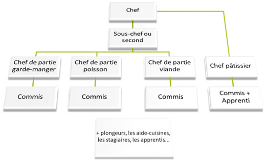 formation patisserie