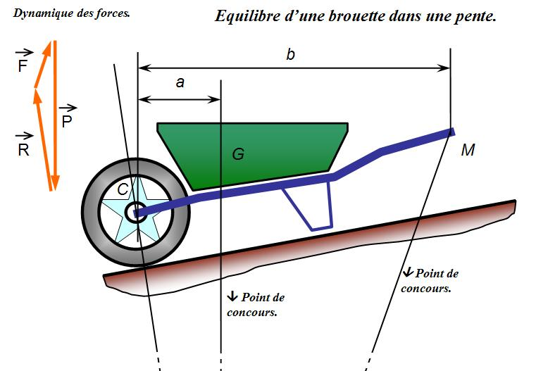 roue de brouette