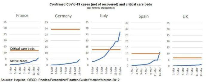 Capacidad de camas de UCI del sistema sanitario y número de casos graves de coronavirus que las necesitan