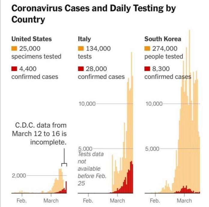 Número de test realizados comparado por el número de casos confirmados en el tiempo en 3 países: Estados Unidos, Italia y Corea del Sur | Fuente: The New York Times