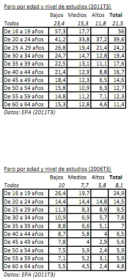 Comparativa por edades y nivel de formación de las tasa de paro en los terceros trimestres de 2006 (en plena burbuja) y 2011 según la Encuesta de Población Activa