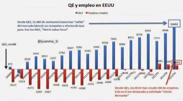 DESEMPLEO Y QE USA