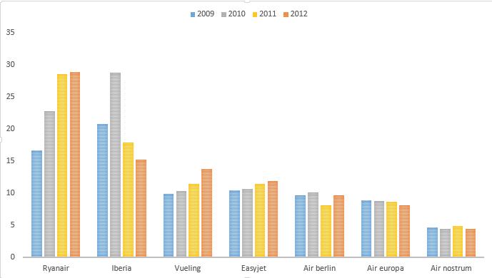Tráfico de pasajeros por aerolínea y año (en millones)