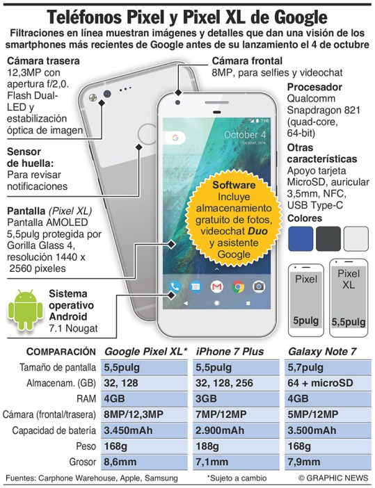 October 4, 2016 -- Google is expected to unveil two new smartphones on Tuesday -- the Pixel and Pixel XL -- the company's latest effort to challenge Apple's iPhone 7. Graphic shows specifications of new smartphones.