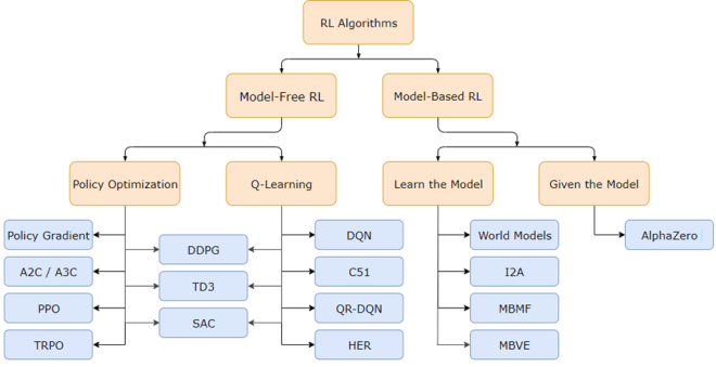 Chart showing the taxonomy of RL algorithms.