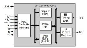 LIN Bus MasterSlave Controller Core