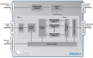 JPEG 2000 Encoder  Up to 16bit per Component Lossy & Numerically Lossless Image & Video