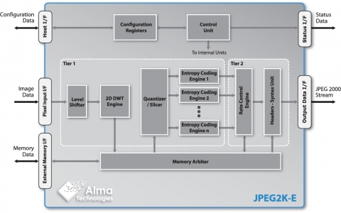 JPEG 2000 Encoder - Up to 16-bit per Component Lossy ...