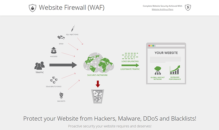 WAF-and-Website-Malware-Protection-Sucuri-Website-Firewall 10 Plugins to Step Up WordPress Security